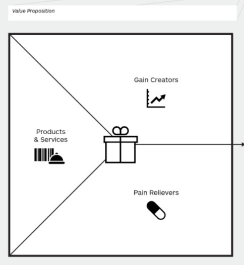 The Value Proposition Canvas