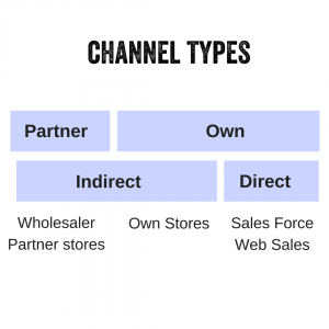 Customer Relationships and Channels